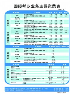 國際郵件業務資費表