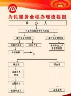 为民服务全程办理流程图