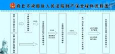 人民法院 财产保全程序流程图