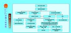 人民法院立案工作流程图